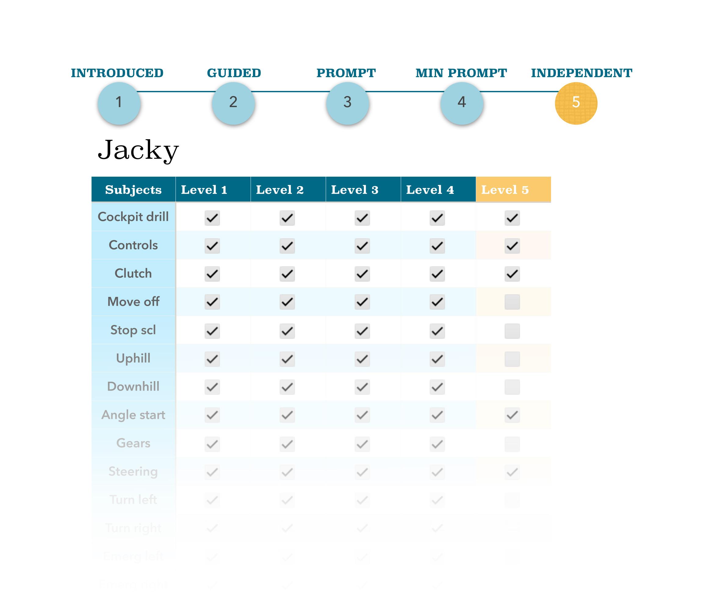 Jacky progress